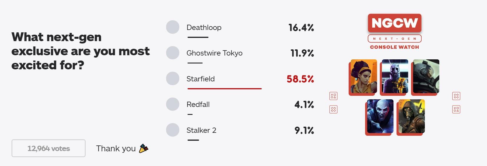 IGN次世代独占最期待游戏榜:《星空》一骑绝尘获近六成票数