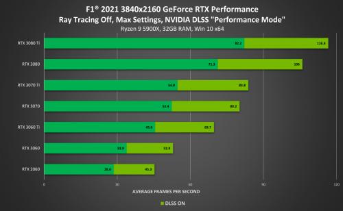 《F1 2021》新增光线追踪和NVIDIA DLSS支持!性能可提升65%以上