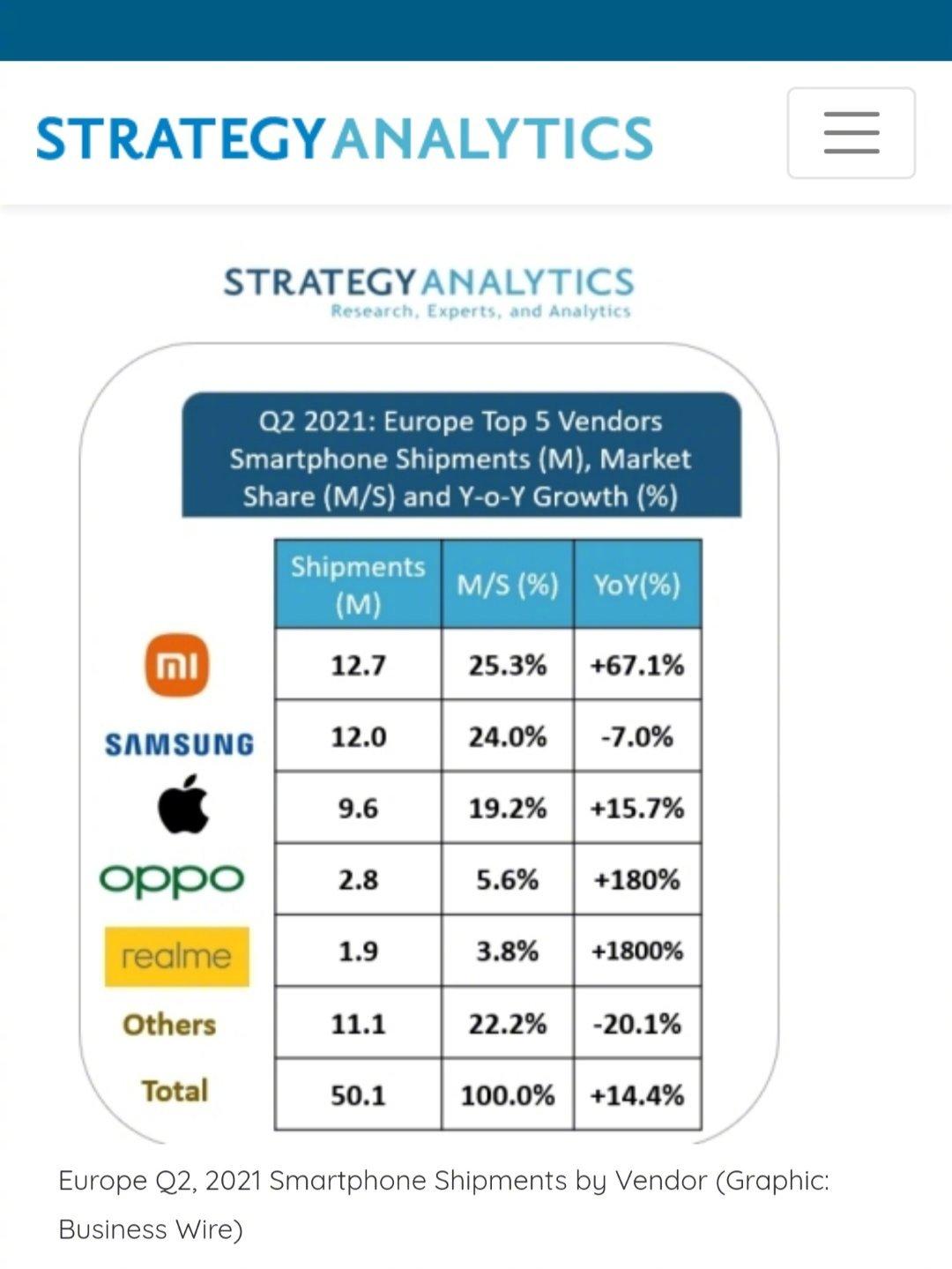 雷军:小米手机在欧洲销量首超苹果三星 夺第一