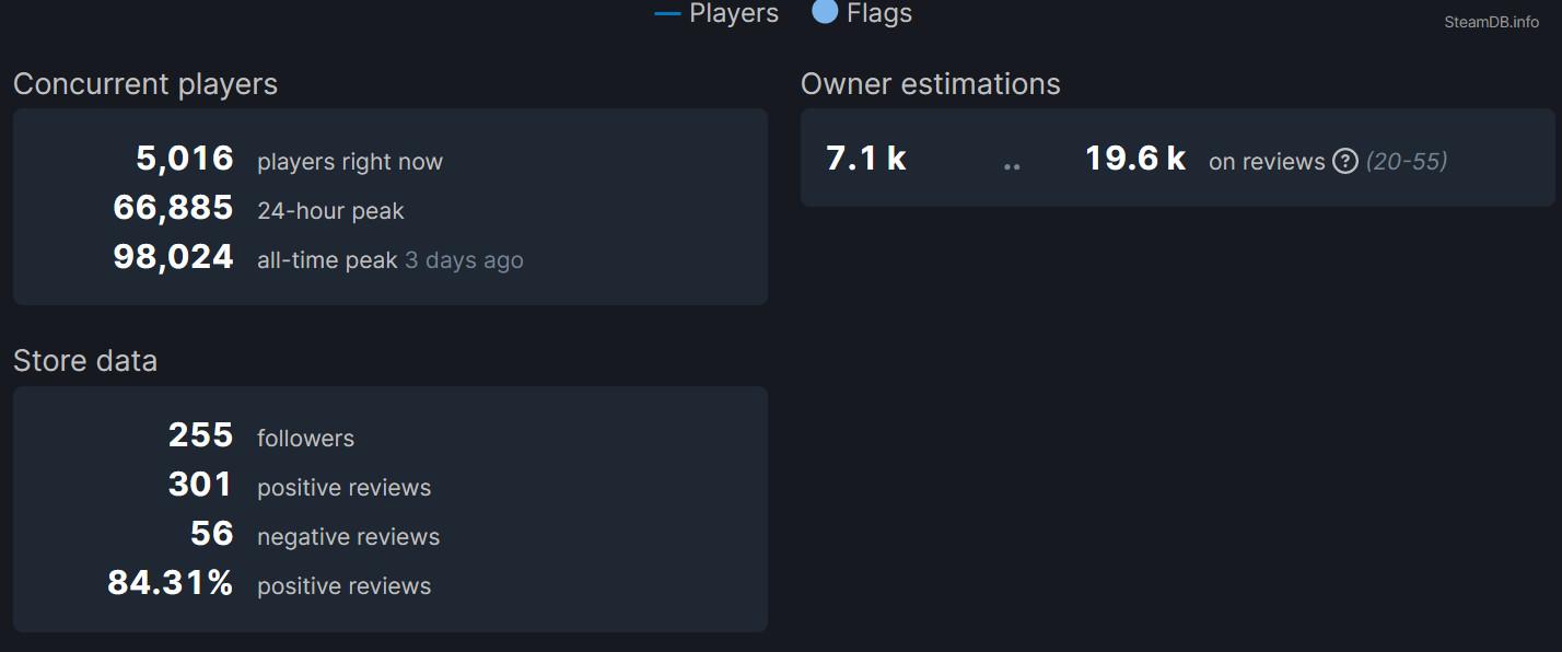 《喋血复仇》BETA测试热情高 Steam峰值近10万