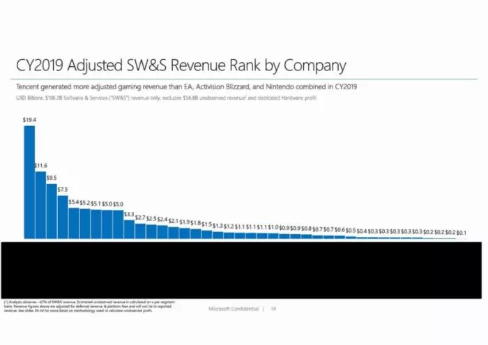 苹果VSEpic邮件:如果V社不掺和 Epic计划占领一半的PC游戏市场