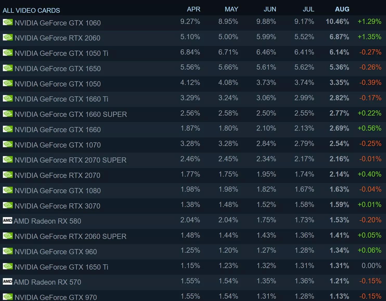 Steam 8月硬件调查 AMD CPU占比降到今年最低