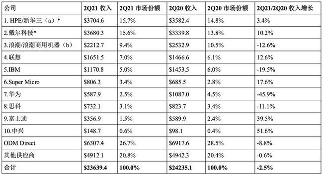 华为服务器收入同比减少 32 亿元 下滑45.9%