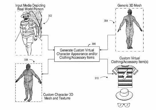 EA新专利:用一张照片将玩家融入到游戏中