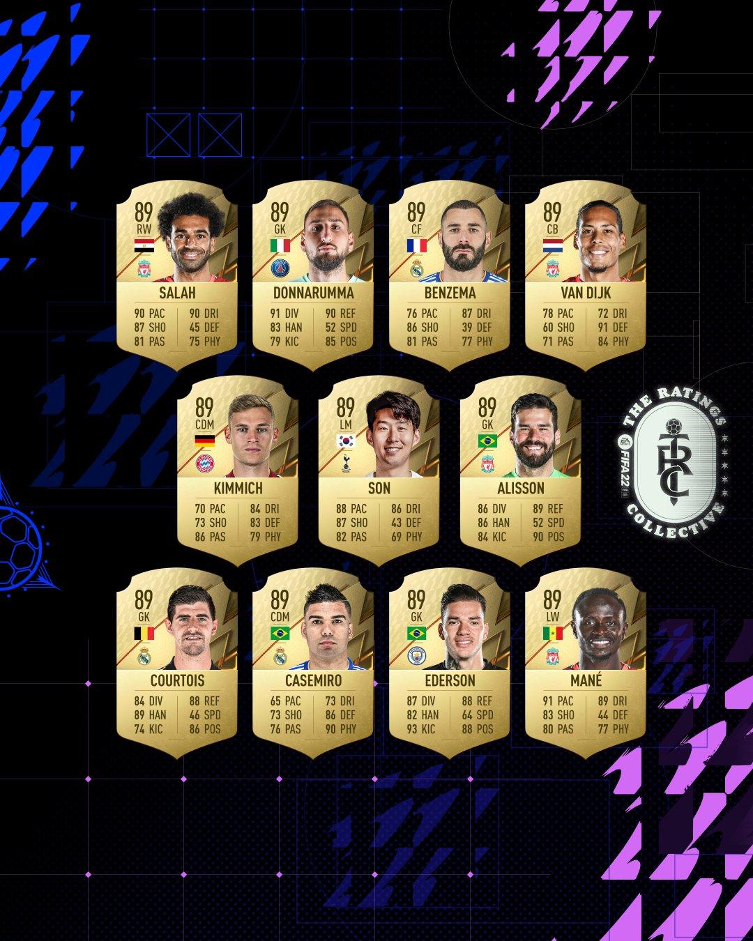 《FIFA 22》球员排名公布 梅西仍然位居第一插图5