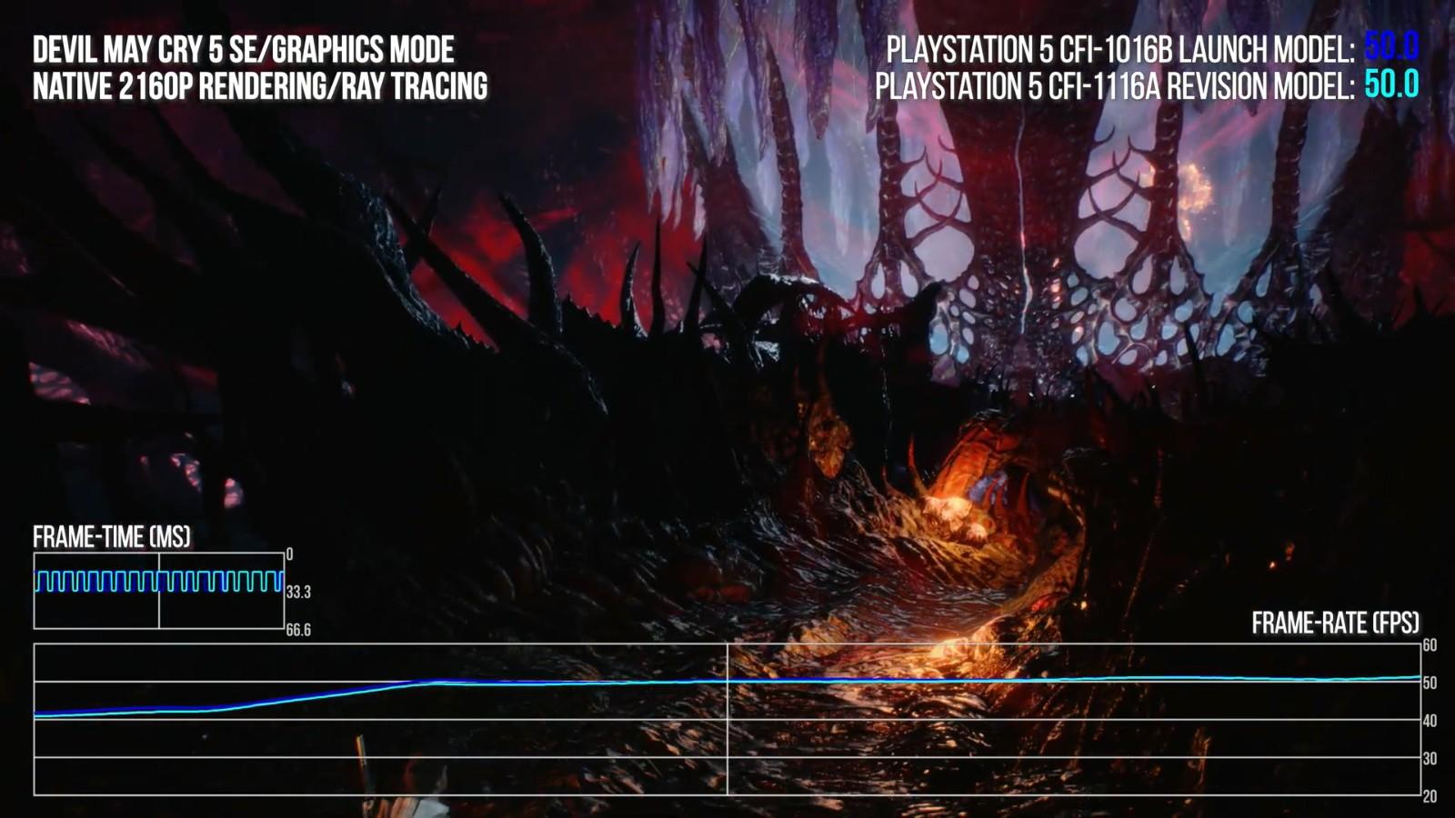 外媒评测PS5新机型:和首发版性能并无二致插图23