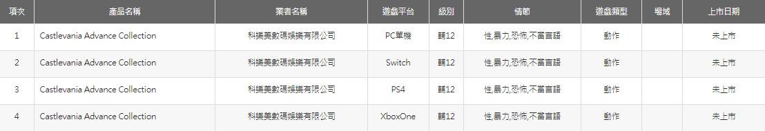 《恶魔城高级合集》现身台湾评级网站 将登陆PC和主机插图3