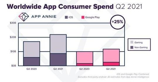 Epic一举冲破苹果垄断,那么游戏氪金会变得更便宜吗?