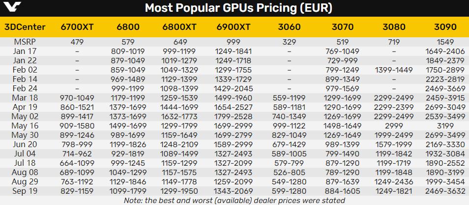 显卡又涨价了!NVIDIA AMD溢价均超过70%