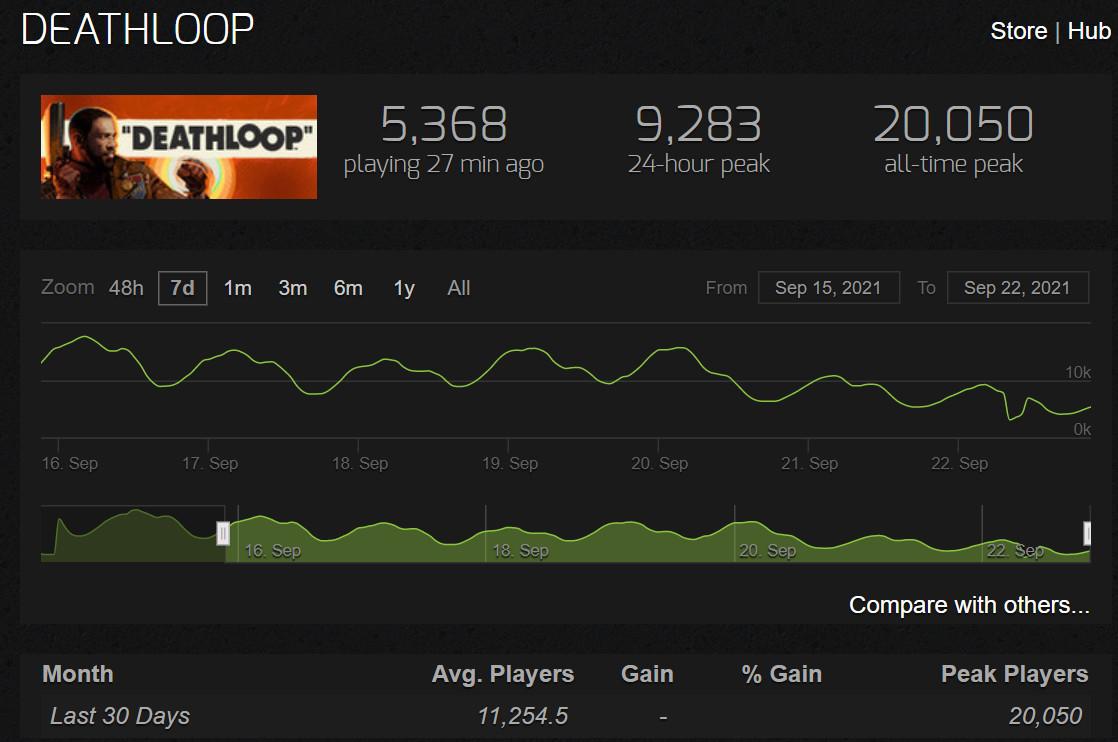 叫好不叫座?《死亡循环》Steam在线峰值只有2万