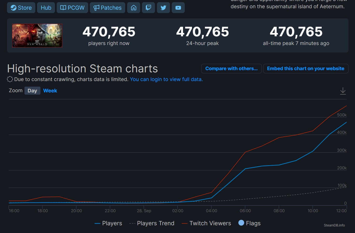 《新世界》Steam在线超47万 当前评价褒贬不一
