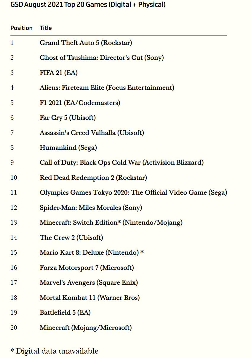 用时仅仅39周!PS5在英国销量超过100万台