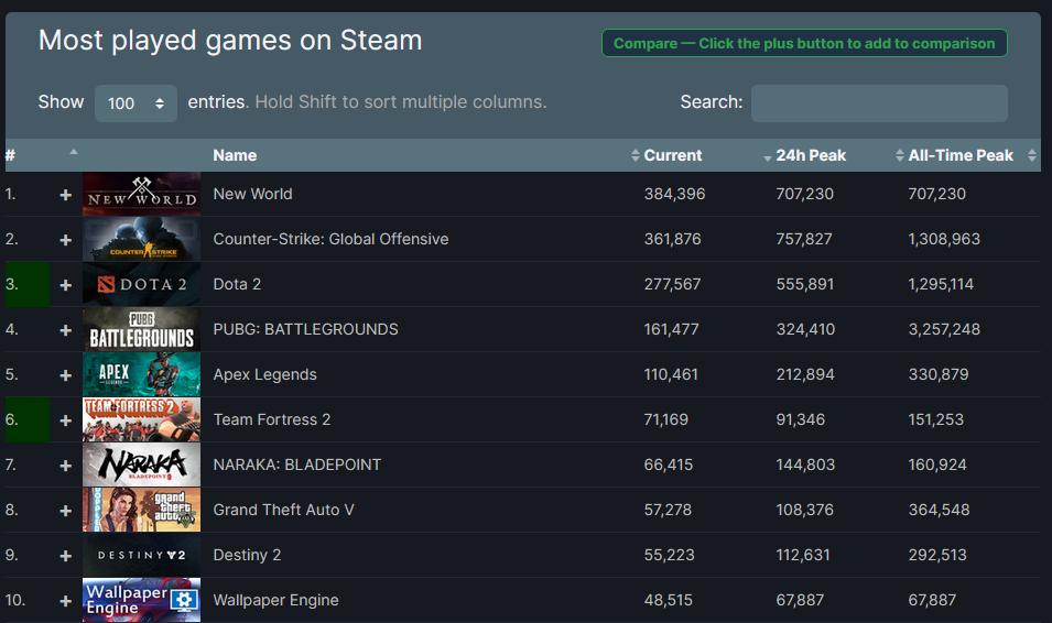 亚马逊MMO《新世界》公测号称百万人数!首发当天就突破70万玩家
