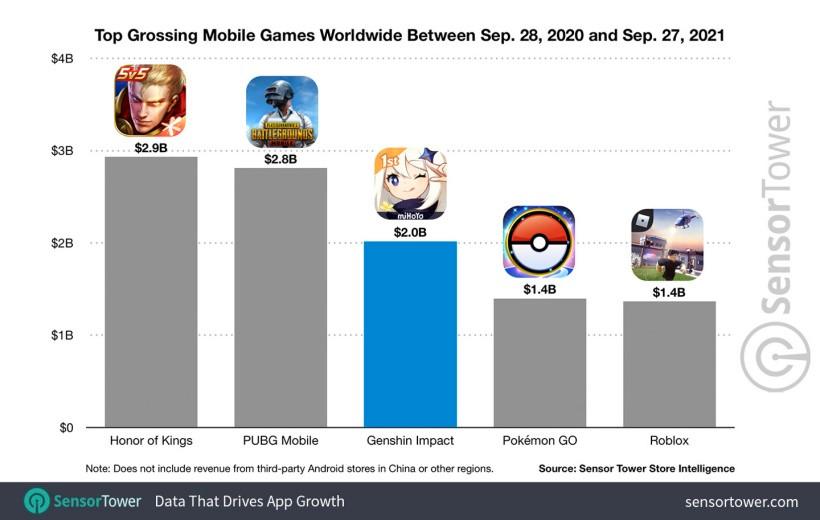 《原神》手游上线一年 玩家们疯狂氪金20亿美元