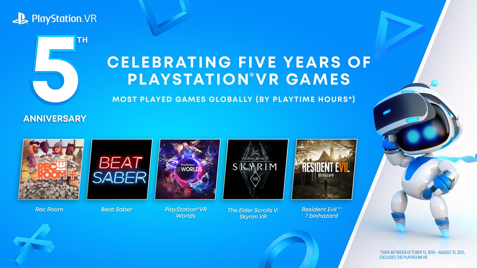 庆祝PSVR发售5周年 PS+会员免费获得三款VR游戏