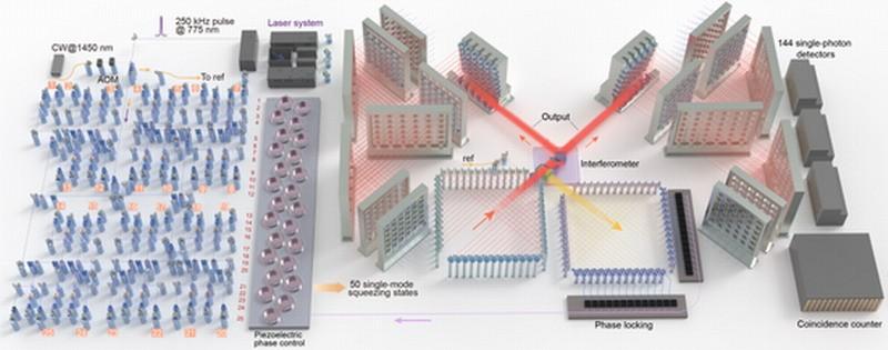 中国成功研制新量子计算原型机 比超算快亿亿亿倍