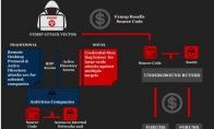 杠上美国反病毒公司:俄罗斯黑客要卖掉它们的源代码