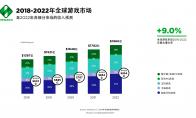 2019年全球游戏市场报告:预计产生1521亿美元收入