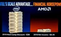 有钱就是任性:曝英特尔推广费用十倍于AMD年利润