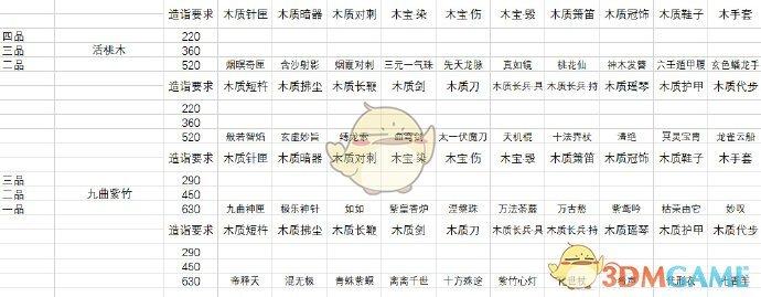 《太吾绘卷》木工全装备图鉴详解