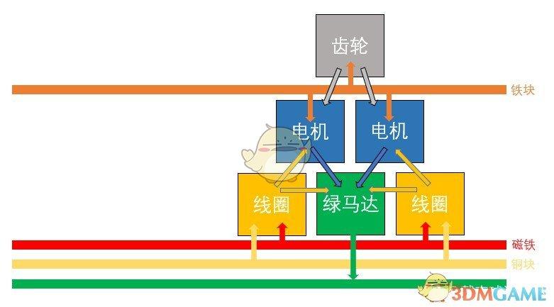 《戴森球计划》前期电磁涡轮产线布局推荐
