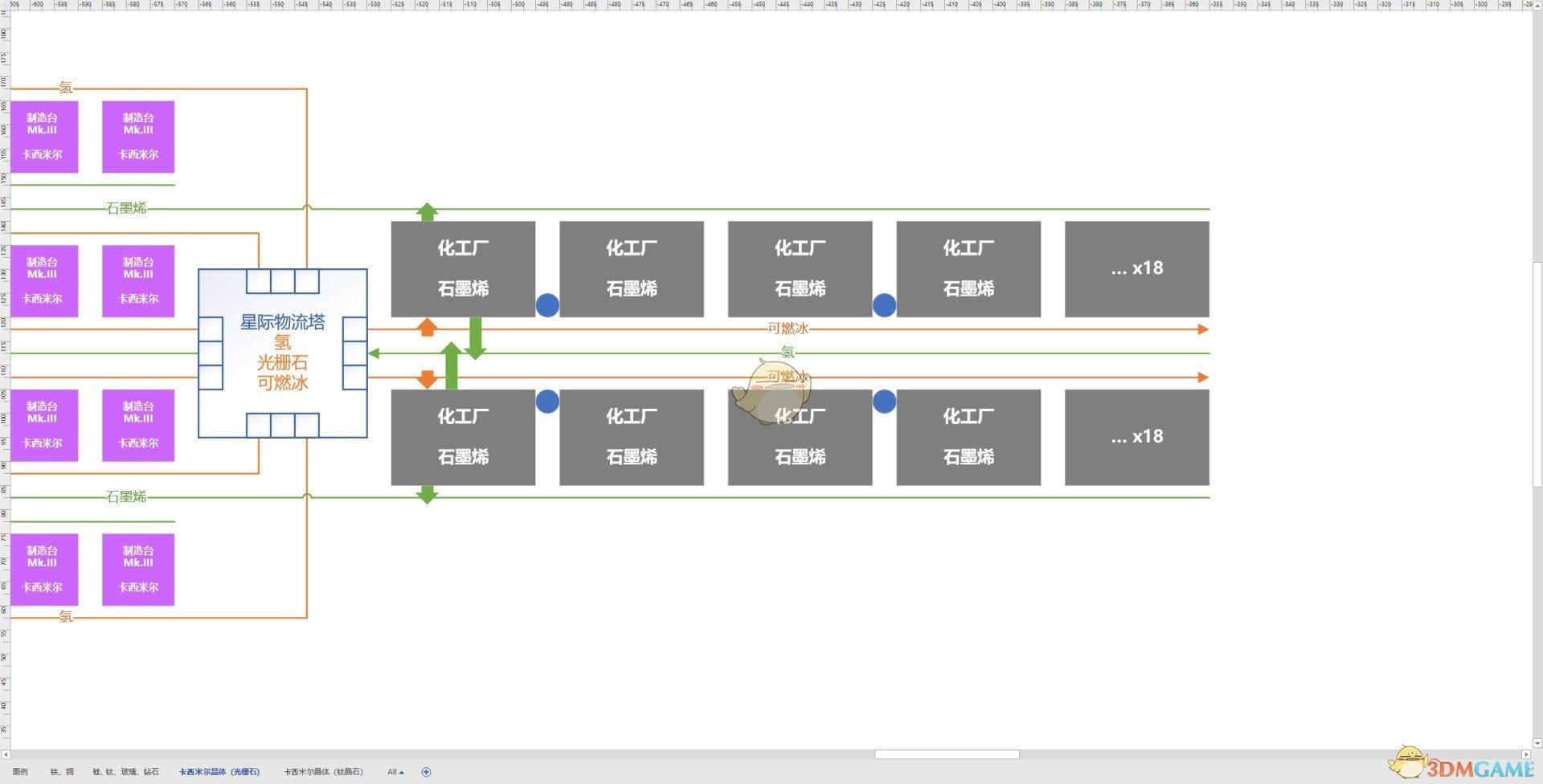 《戴森球计划》每分钟1080白糖生产线布局